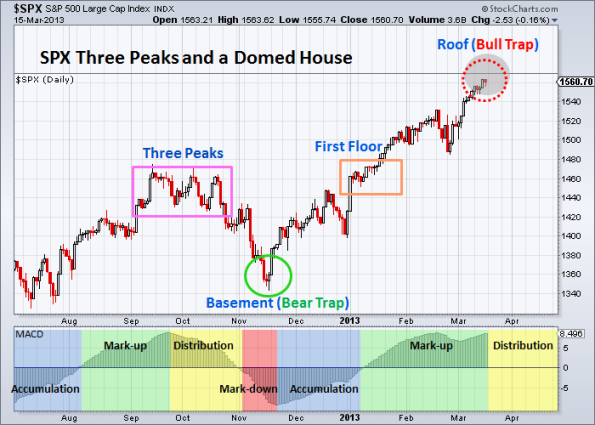 SPX Three Peaks and a Domed House 3-15-2013