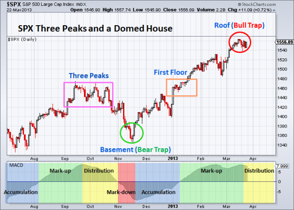 SPX Three Peaks and a Domed House 3-22-2013