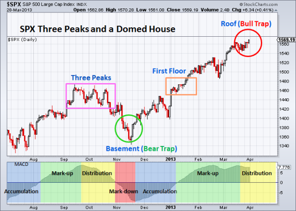 SPX Three Peaks and a Domed House 3-28-2013