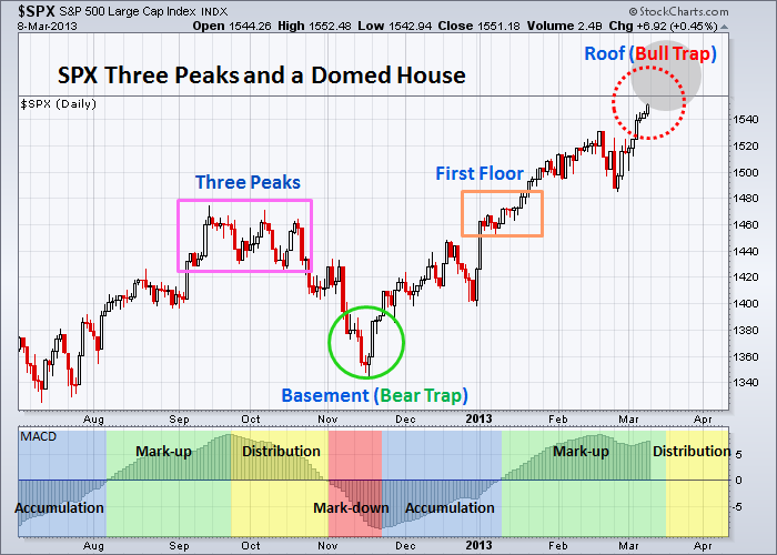 SPX Three Peaks and a Domed House 3-8-2013