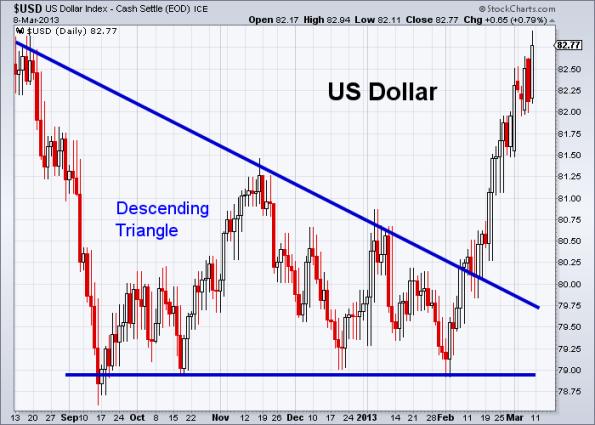 USD 3-8-2013