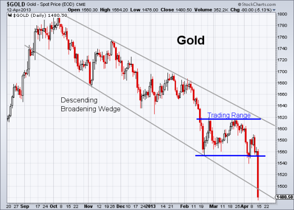 GOLD 4-12-2013 daily