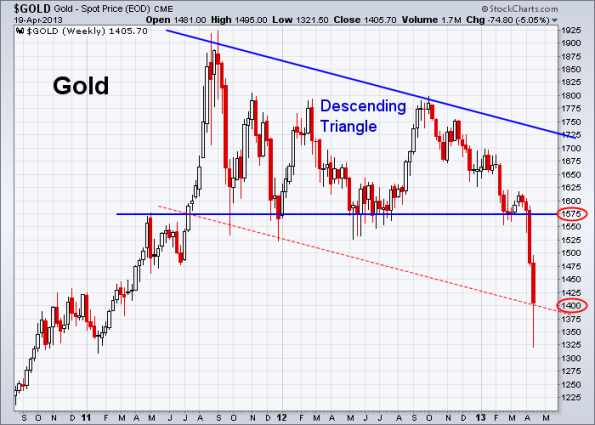 GOLD 4-19-2013 weekly