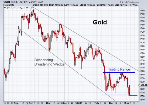 GOLD 4-5-2013 daily