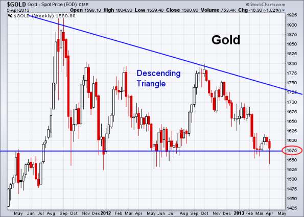 GOLD 4-5-2013 weekly