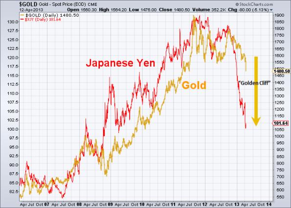 GOLD vs Yen 4-12-2013