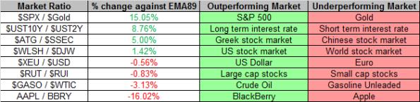 Market Ratios 4-12-2013