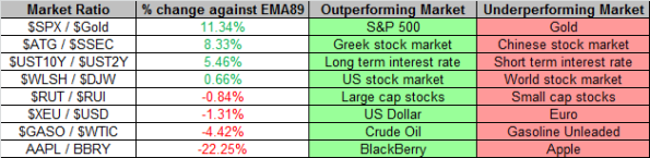 Market Ratios 4-26-2013