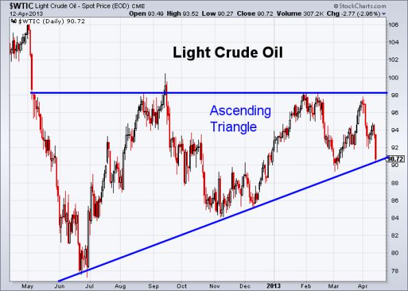 Oil 4-12-2013