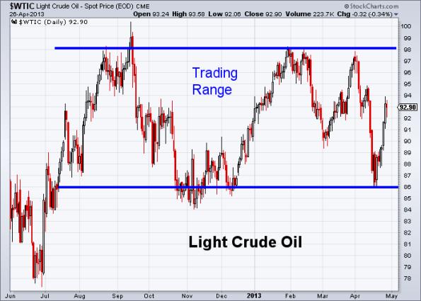 Oil 4-26-2013