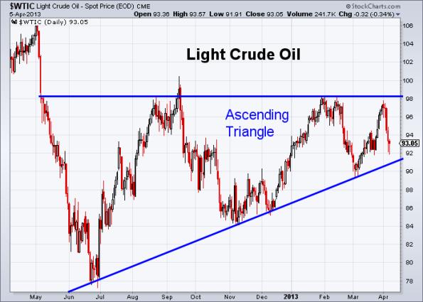 Oil 4-5-2013