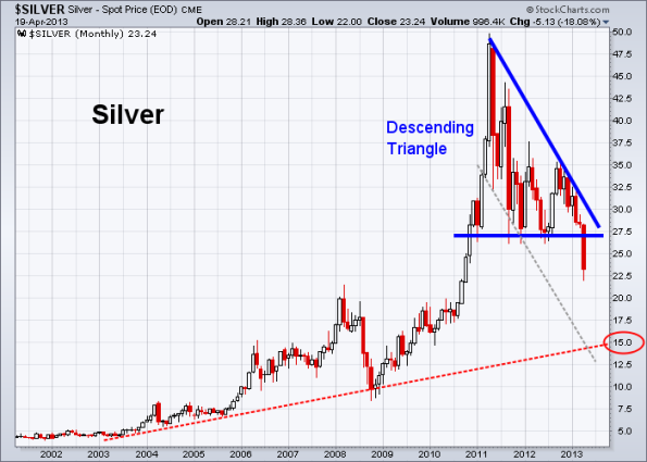 Silver 4-19-2013 monthly