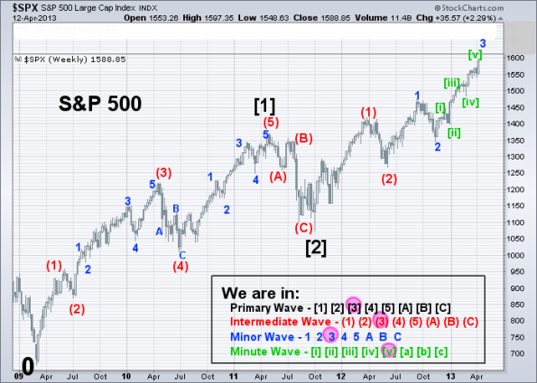 SPX Elliott Wave 1-2-3 (Weekly) 4-12-2013
