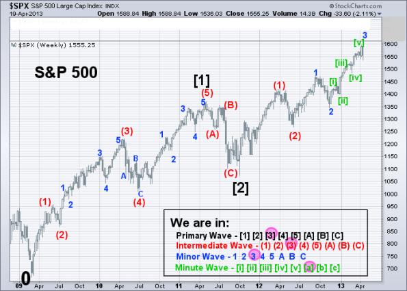 SPX Elliott Wave 1-2-3 (Weekly) 4-19-2013