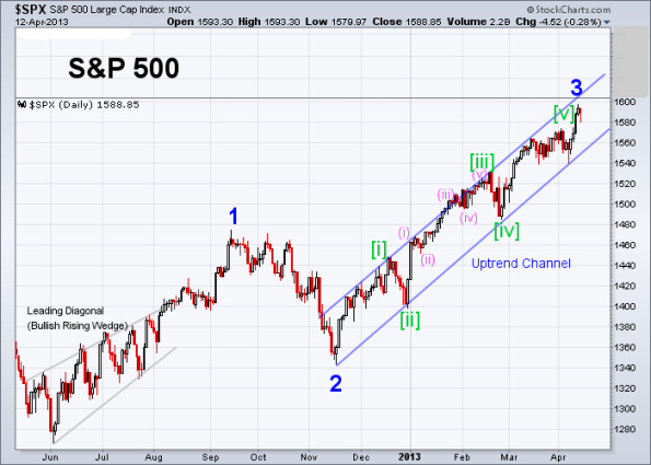 SPX Elliott Wave (Daily) 4-12-2013
