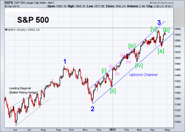 SPX Elliott Wave (Daily) 4-26-2013
