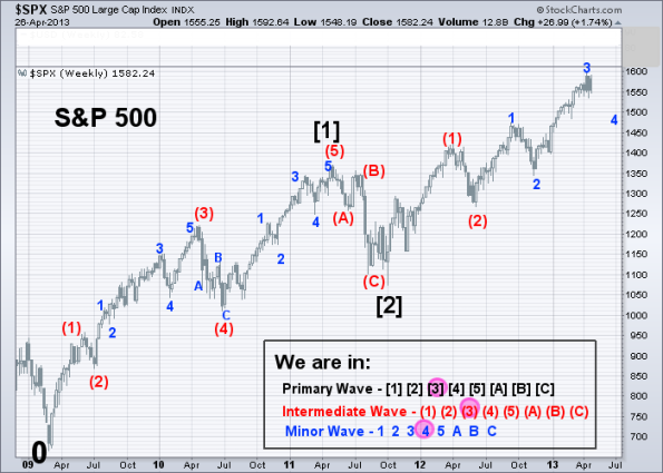 SPX Elliott Wave (Weekly) 4-26-2013