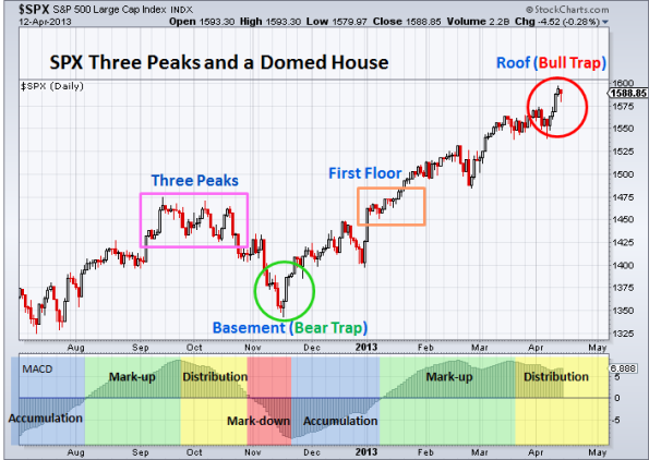 SPX Three Peaks and a Domed House 4-12-2013