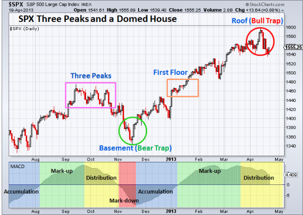 SPX Three Peaks and a Domed House 4-19-2013