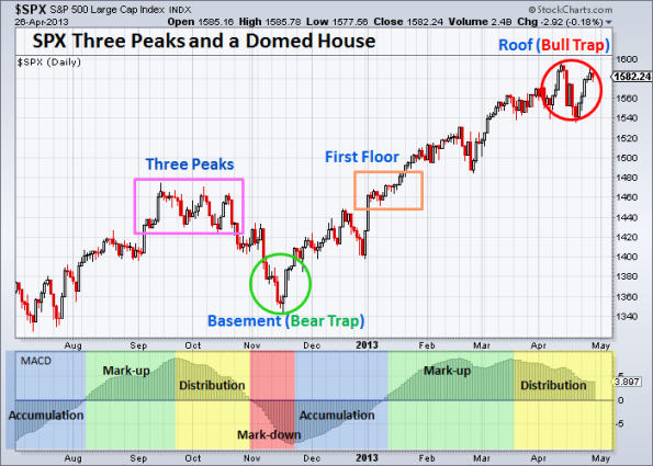 SPX Three Peaks and a Domed House 4-26-2013
