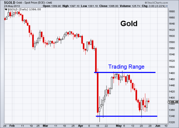 GOLD 5-24-2013