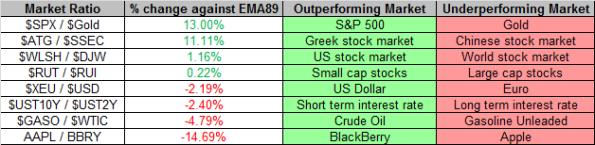 Market Ratios 5-10-2013