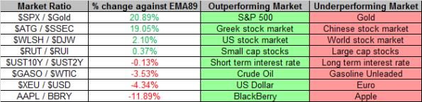 Market Ratios 5-17-2013