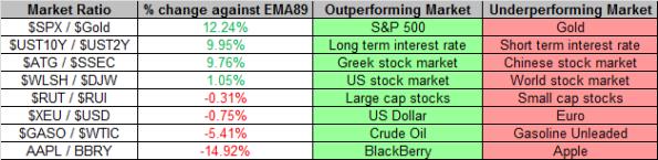 Market Ratios 5-6-2013