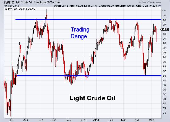 Oil 5-10-2013
