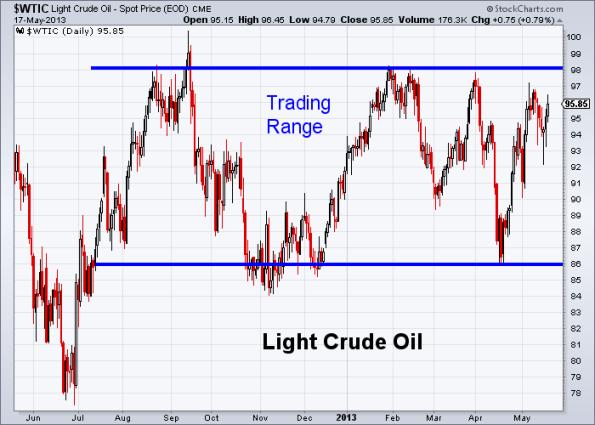 Oil 5-17-2013