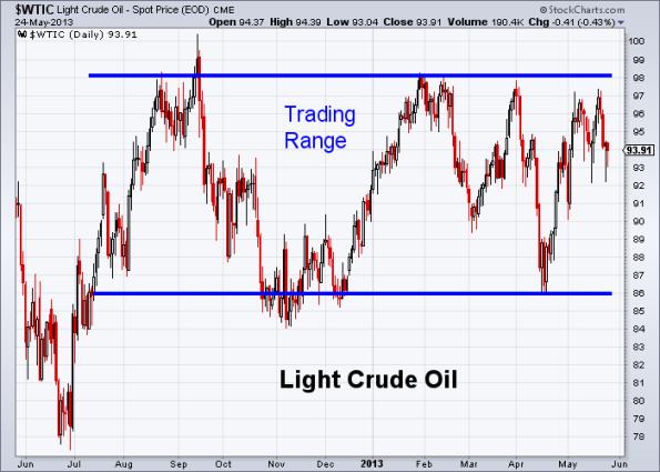 Oil 5-24-2013
