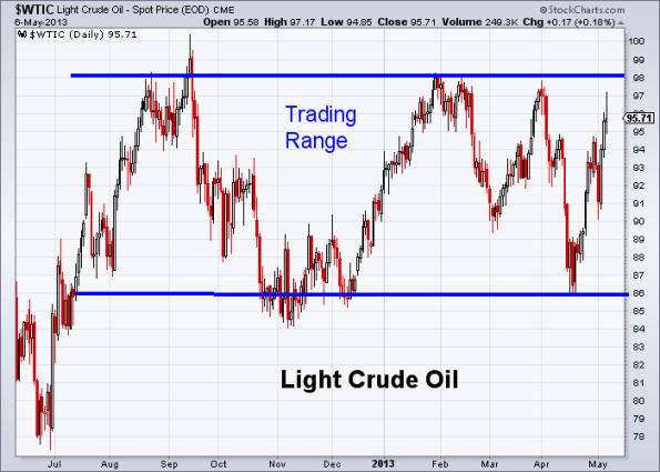 Oil 5-6-2013