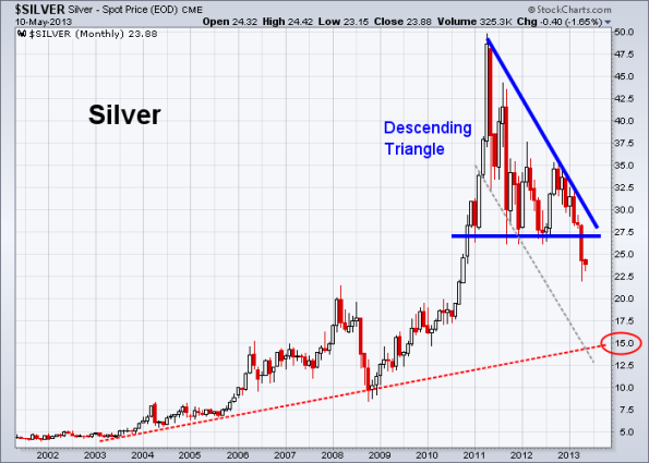 Silver 5-10-2013 (Monthly)