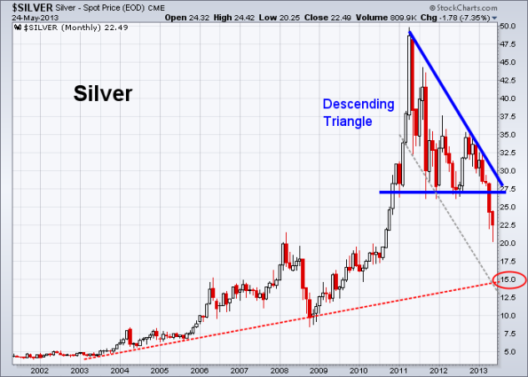 Silver 5-24-2013 (Monthly)