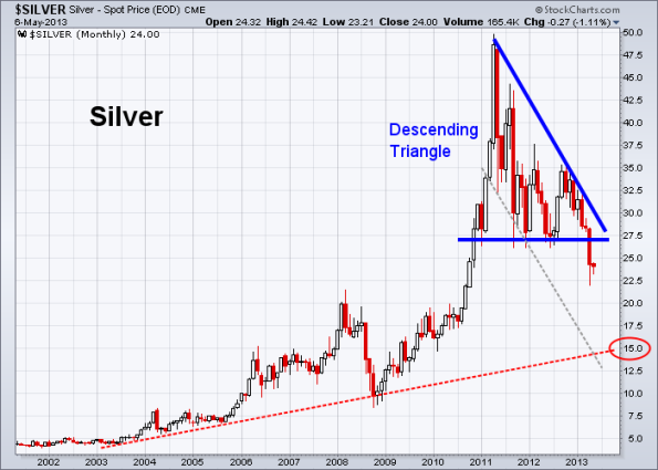 Silver 5-6-2013 monthly