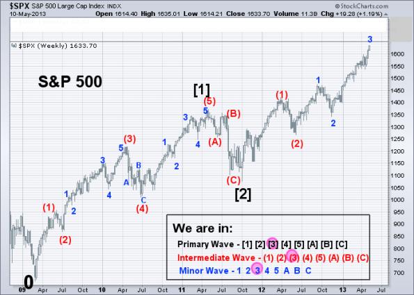 SPX Elliott Wave 5-10-2013 (Weekly)