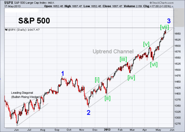 SPX Elliott Wave 5-17-2013 (Daily)