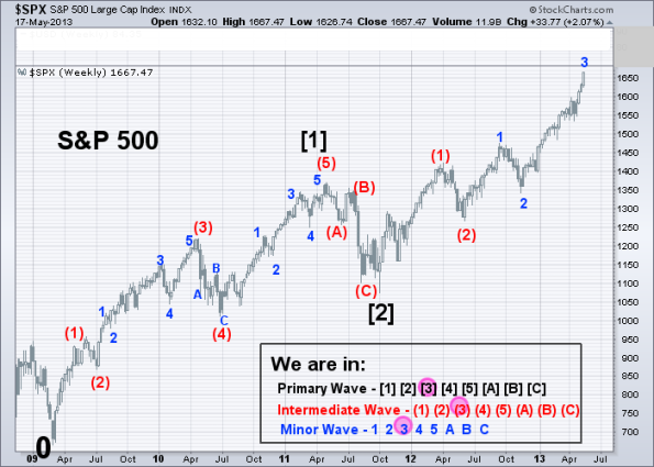 SPX Elliott Wave 5-17-2013 (Weekly)