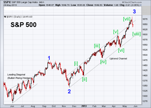 SPX Elliott Wave 5-24-2013 (Daily)