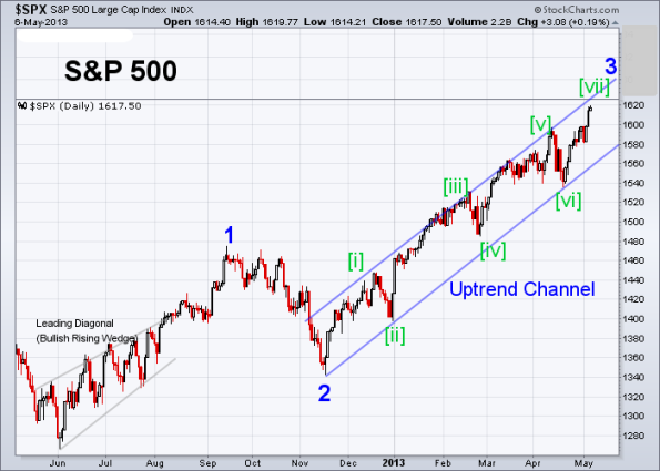 SPX Elliott Wave (Daily) 5-6-2013