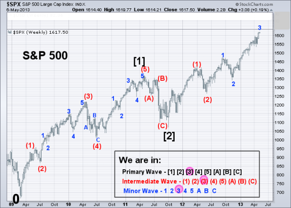 SPX Elliott Wave (Weekly) 5-6-2013