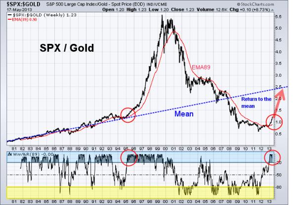 SPX vs GOLD 5-17-2013