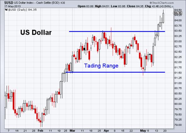 USD 5-17-2013