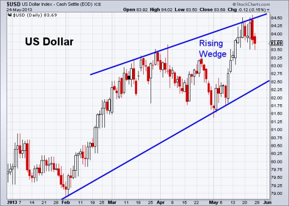 USD 5-24-2013