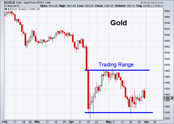 GOLD 5-31-2013