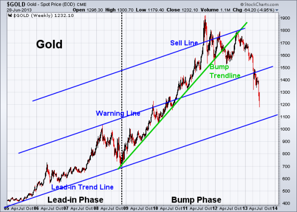 GOLD 6-28-2013