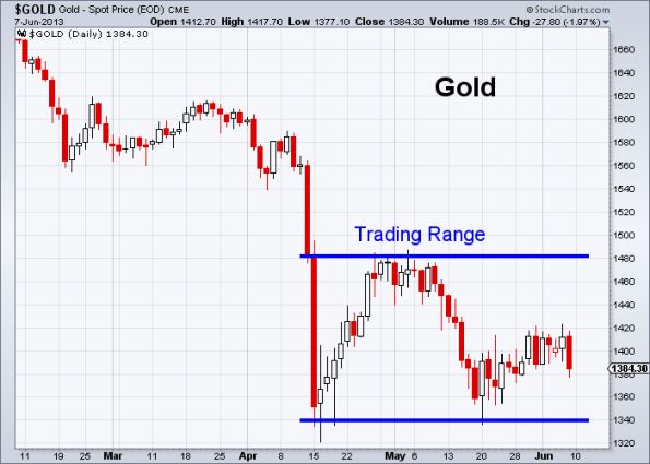 GOLD 6-7-2013