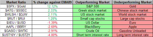 Market Ratios 5-31-2013