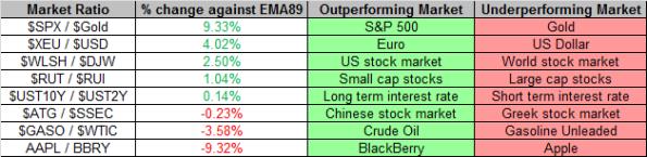 Market Ratios 6-14-2013