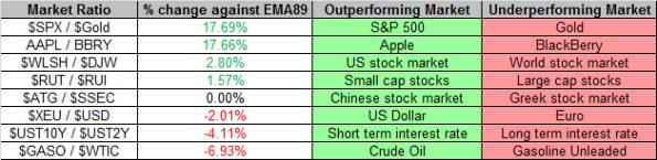 Market Ratios 6-28-2013